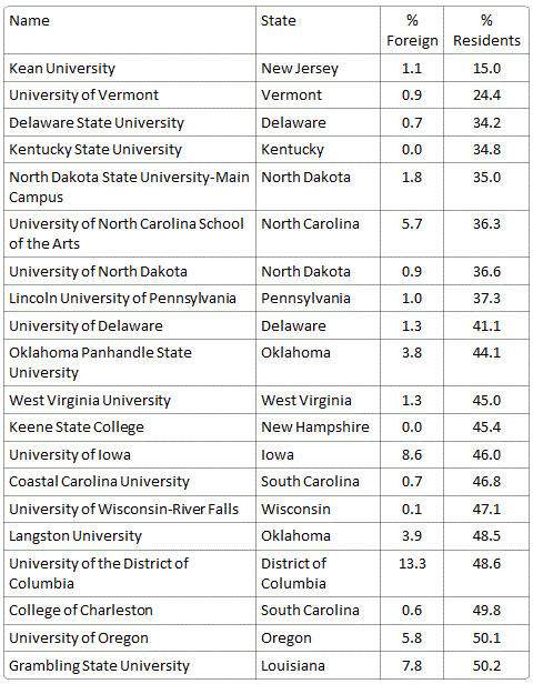 States with highest percentage of state residents at public universities