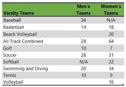 University of North Carolina Athletic teams