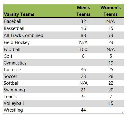 Ursinus College athletic teams