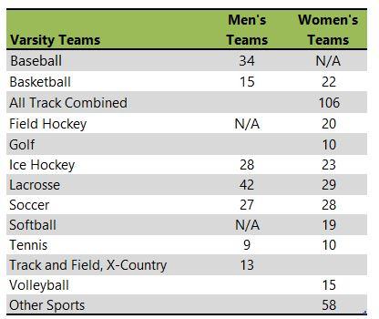 Quinnipiac University athletic teams