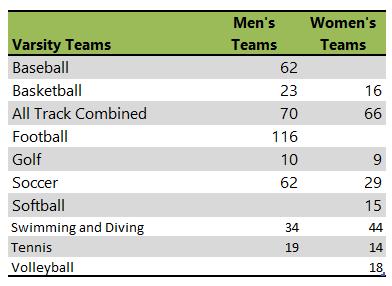 Trinity University Athletic Teams