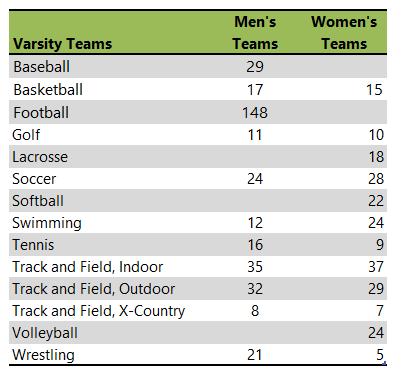 Pacific University athletic teams