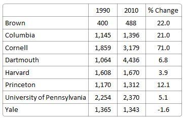 Ivy league class size