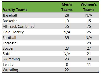 Bloomsburg University of Pennsylvania athletic teams