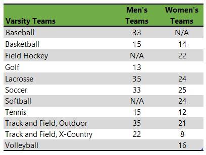 DeSales University athletic teams