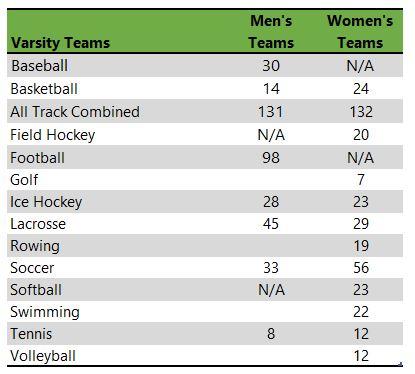 Merrimack College athletic teams