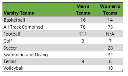 University of Idaho athletic teams