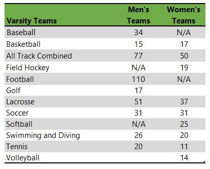 Bryant University athletic teams