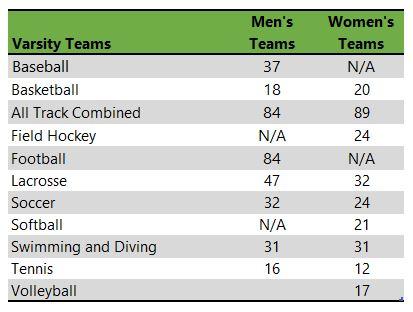 Catholic University of America athletic teams