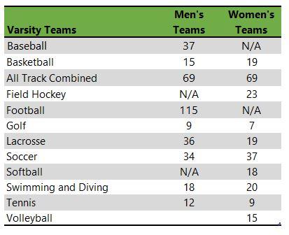 Centre College athletic teams