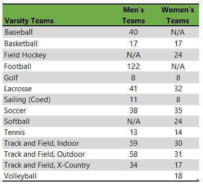 Christopher Newport University athletic teams