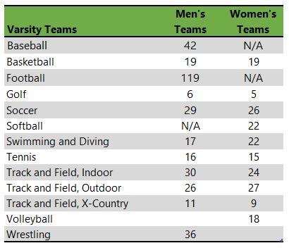 Coe College athletic teams