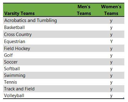 Converse College athletic teams