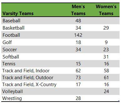 Doane University athletic teams