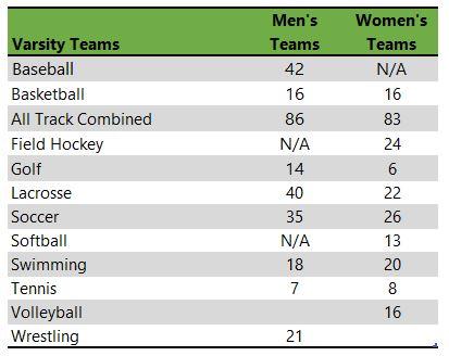 Elizabethtown College athletic teams
