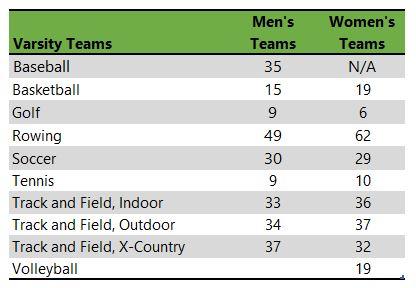 Gonzaga University athletic teams