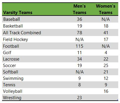 McDaniel College athletic teams