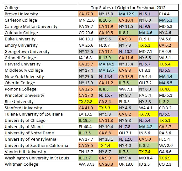 stats of origins for elite colleges