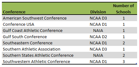 Mississippi Colleges Athletic Conferences