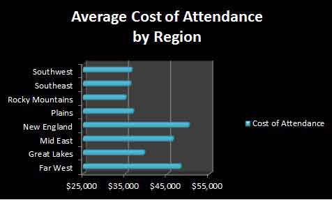 Average cost of college by region