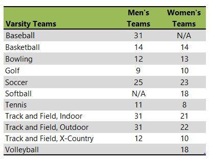 Huntington University athletic teams