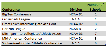 table of Michigan colleges athletic conferences
