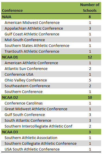 Tennessee Colleges athletic conferences