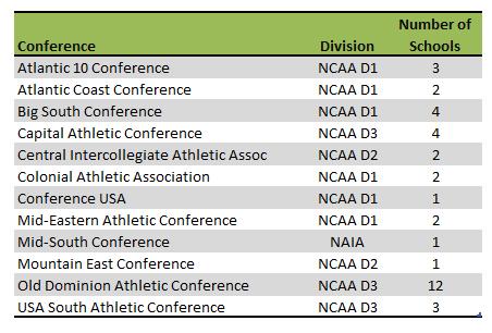 Virginia Colleges Athletic Conferences