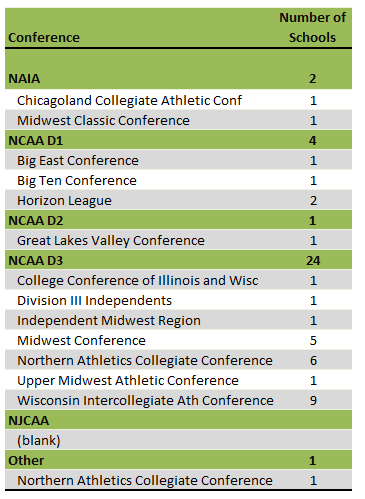 Wisconsin Colleges athletic conferences