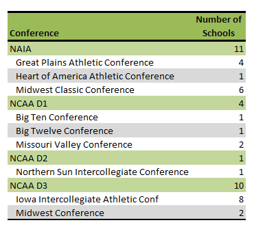 Iowa colleges athletic conferences