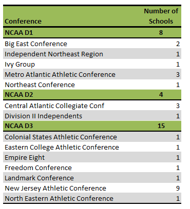 New Jersey college athletic conference