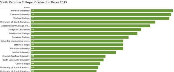 South Carolina colleges graduation rates graph