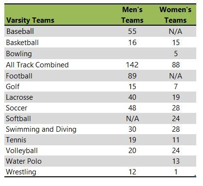Carthage College athletic teams