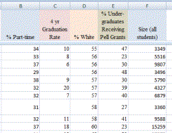 Speadsheet with college data/