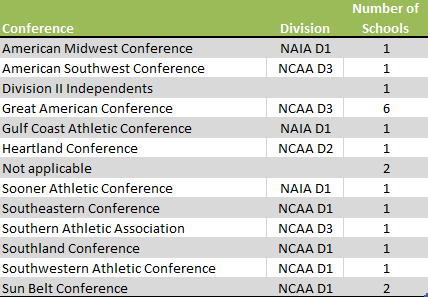 table of Arkansas colleges athletic conferences