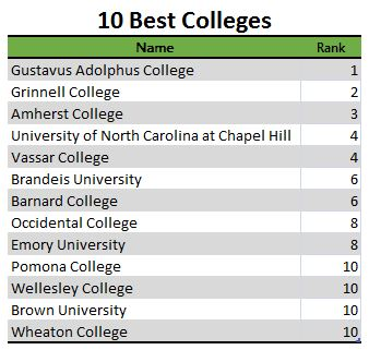 table listing 10 best colleges